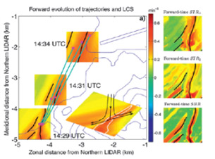 Lagrangian Detection of Wind shear over Hong Kong International Airport